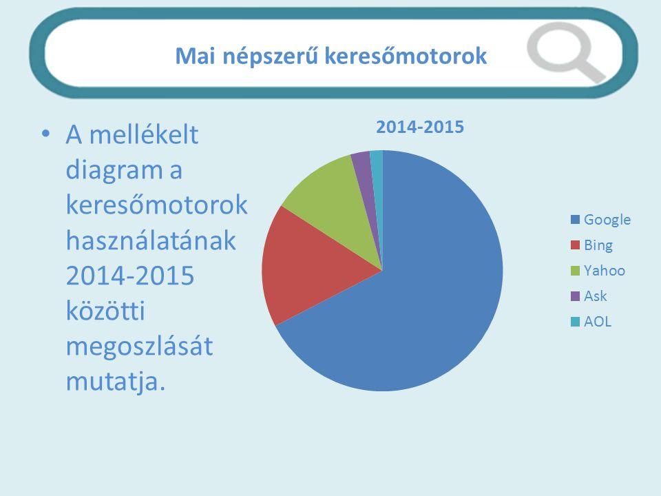 Mai népszerű keresőmotorok A mellékelt diagram a keresőmotorok használatának 2014-2015 közötti megoszlását mutatja.