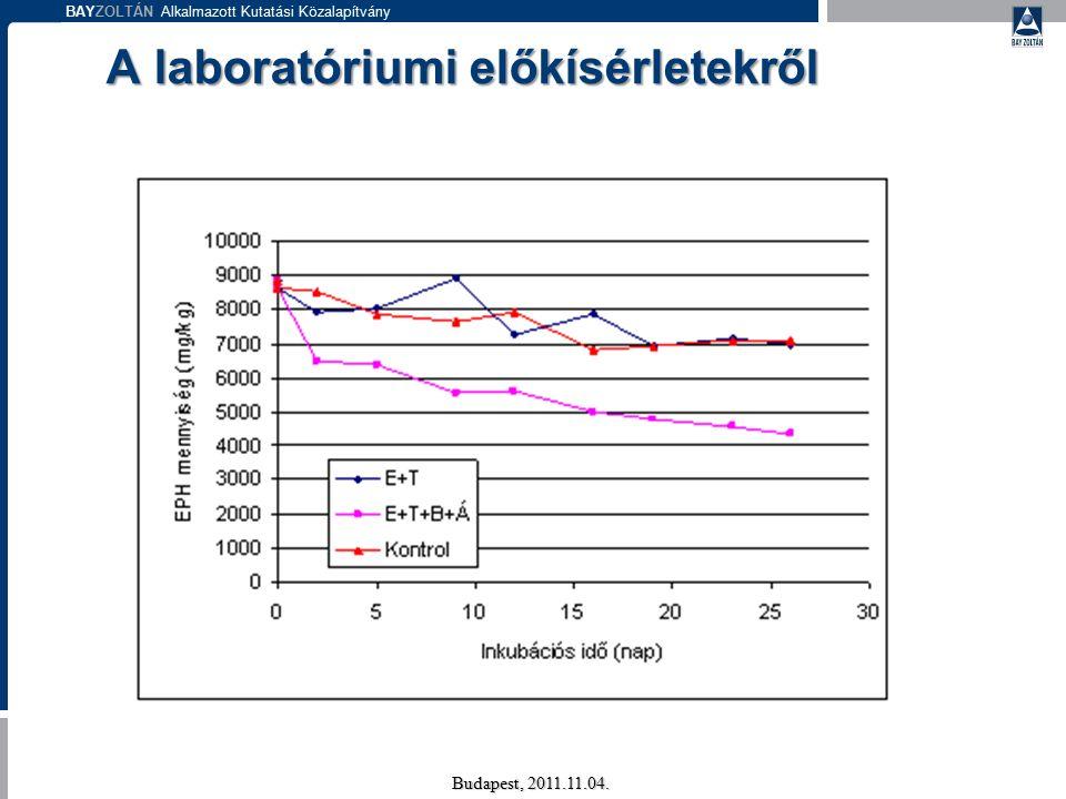 BAYZOLTÁN Alkalmazott Kutatási Közalapítvány A laboratóriumi előkísérletekről Budapest, 2011.11.04.