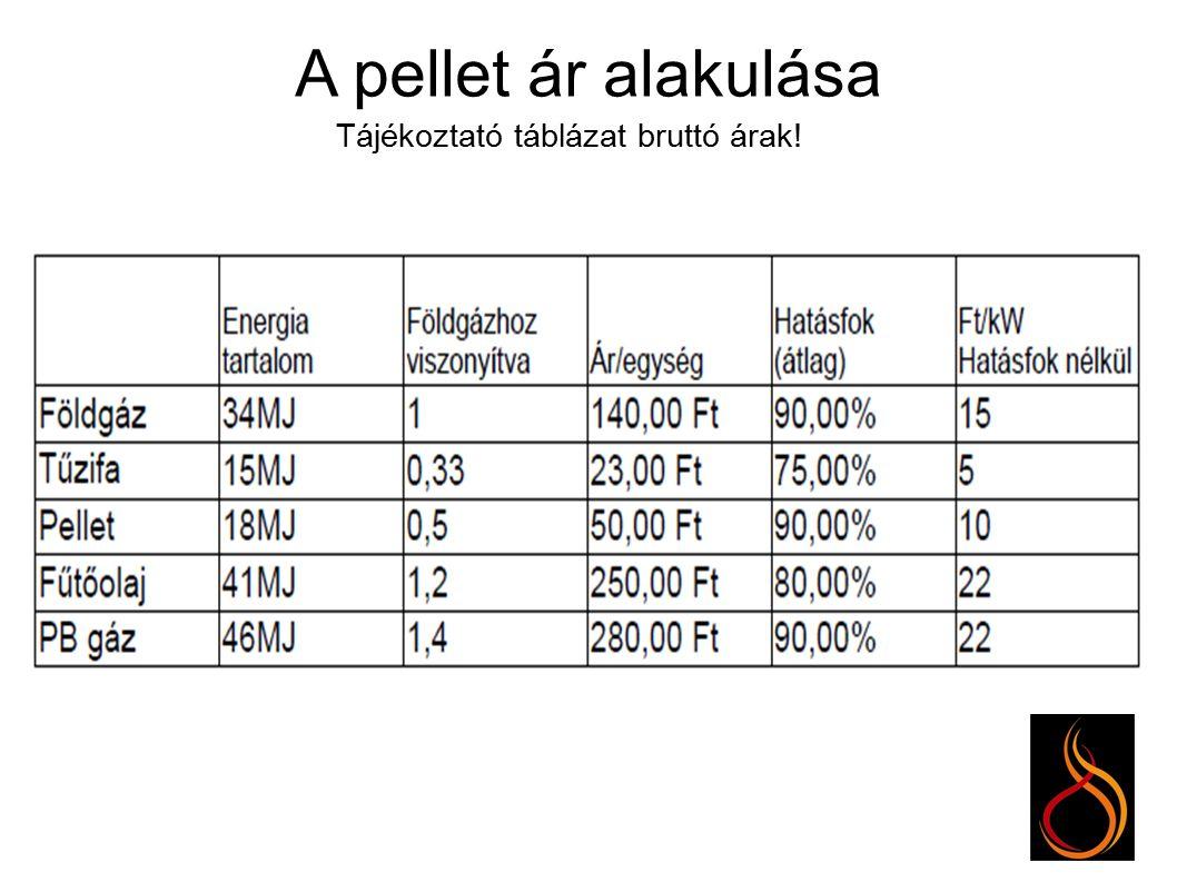 A pellet ár alakulása Tájékoztató táblázat bruttó árak!
