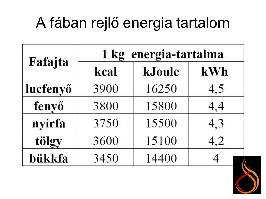 A nedvességtartalom hatása a teljesítményre Fatüzelés esetén a legjobb befektetés a tüzelőanyag szakszerű tárolása!