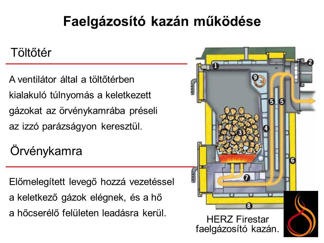Faelgázosító kazán működése Töltőtér Örvénykamra A ventilátor által a töltőtérben kialakuló túlnyomás a keletkezett gázokat az örvénykamrába préseli az izzó parázságyon keresztül.