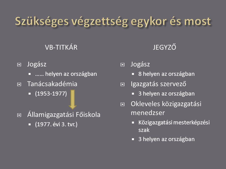 VB-TITKÁRJEGYZŐ  Jogász  …… helyen az országban  Tanácsakadémia  (1953-1977)  Államigazgatási Főiskola  (1977.