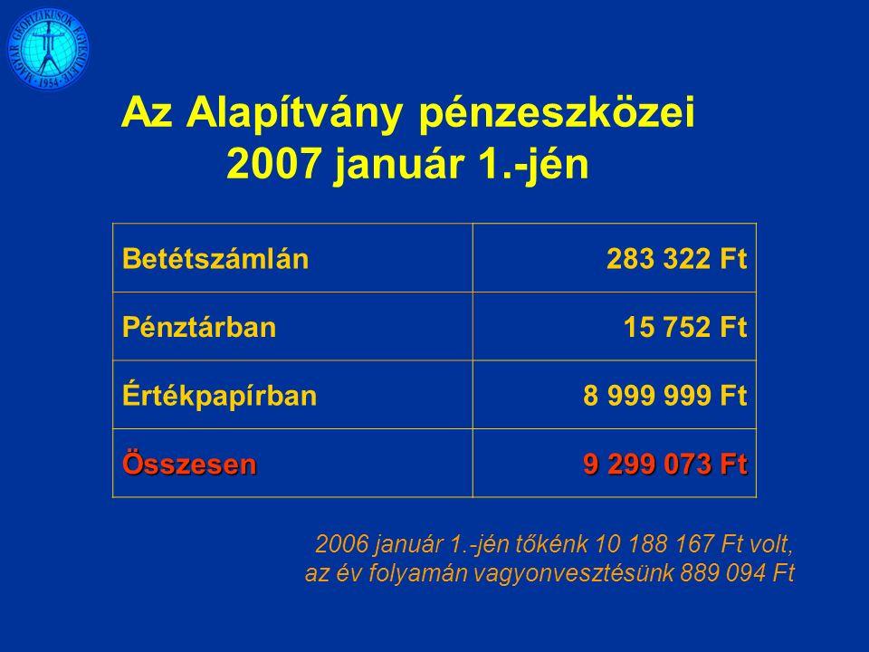 Az Alapítvány pénzeszközei 2007 január 1.-jén Betétszámlán283 322 Ft Pénztárban15 752 Ft Értékpapírban8 999 999 Ft Összesen 9 299 073 Ft 2006 január 1.-jén tőkénk 10 188 167 Ft volt, az év folyamán vagyonvesztésünk 889 094 Ft