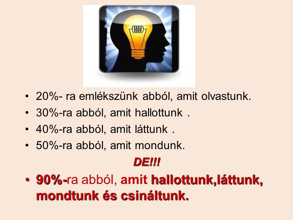 20%- ra emlékszünk abból, amit olvastunk. 30%-ra abból, amit hallottunk. 40%-ra abból, amit láttunk. 50%-ra abból, amit mondunk.DE!!! 90%-hallottunk,l