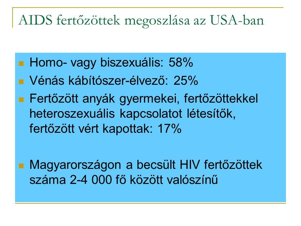 AIDS fertőzöttek megoszlása az USA-ban Homo- vagy biszexuális: 58% Vénás kábítószer-élvező: 25% Fertőzött anyák gyermekei, fertőzöttekkel heteroszexuális kapcsolatot létesítők, fertőzött vért kapottak: 17% Magyarországon a becsült HIV fertőzöttek száma 2-4 000 fő között valószínű