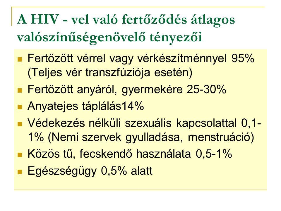 A HIV - vel való fertőződés átlagos valószínűségenövelő tényezői Fertőzött vérrel vagy vérkészítménnyel 95% (Teljes vér transzfúziója esetén) Fertőzött anyáról, gyermekére 25-30% Anyatejes táplálás14% Védekezés nélküli szexuális kapcsolattal 0,1- 1% (Nemi szervek gyulladása, menstruáció) Közös tű, fecskendő használata 0,5-1% Egészségügy 0,5% alatt