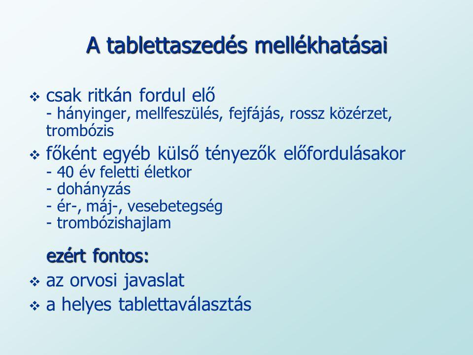 A tablettaszedés mellékhatásai  csak ritkán fordul elő - hányinger, mellfeszülés, fejfájás, rossz közérzet, trombózis ezért fontos:  főként egyéb kü