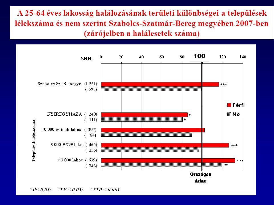 A 25-64 éves lakosság halálozásának területi különbségei a települések lélekszáma és nem szerint Szabolcs-Szatmár-Bereg megyében 2007-ben (zárójelben a halálesetek száma)