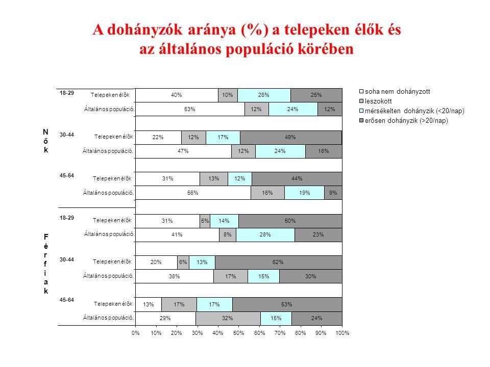 29% 13% 38% 20% 41% 31% 56% 31% 47% 22% 53% 40% 32% 17% 6% 8% 5% 16% 13% 12% 10% 15% 17% 15% 13% 28% 14% 19% 12% 24% 17% 24% 26% 24% 53% 30% 62% 23% 50% 9% 44% 18% 49% 12% 25% 0%10%20%30%40%50%60%70%80%90%100% Általános populáció.