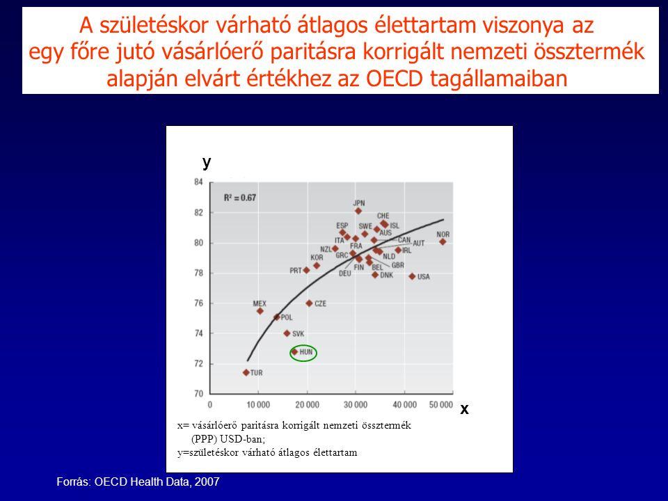 Forrás: OECD Health Data, 2007 y x x= vásárlóerő paritásra korrigált nemzeti össztermék (PPP) USD-ban; y=születéskor várható átlagos élettartam A születéskor várható átlagos élettartam viszonya az egy főre jutó vásárlóerő paritásra korrigált nemzeti össztermék alapján elvárt értékhez az OECD tagállamaiban
