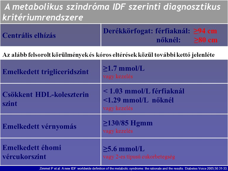 A metabolikus szindróma IDF szerinti diagnosztikus kritériumrendszere Centrális elhízás Derékkörfogat: férfiaknál: ≥94 cm nőknél: ≥80 cm Az alább felsorolt körülmények és kóros eltérések közül további kettő jelenléte Emelkedett trigliceridszint ≥1.7 mmol/L vagy kezelés Csökkent HDL-koleszterin szint < 1.03 mmol/L férfiaknál <1.29 mmol/L nőknél vagy kezelés Emelkedett vérnyomás ≥130/85 Hgmm vagy kezelés Emelkedett éhomi vércukorszint ≥5.6 mmol/L vagy 2-es típusú cukorbetegség Zimmet P et al: A new IDF worldwide definition of the metabolic syndrome: the rationale and the results.