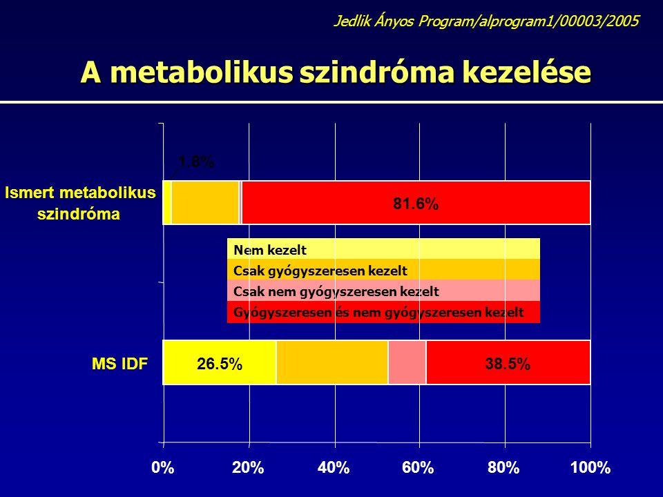 A metabolikus szindróma kezelése Jedlik Ányos Program/alprogram1/00003/2005 Nem kezelt Csak gyógyszeresen kezelt Csak nem gyógyszeresen kezelt Gyógyszeresen és nem gyógyszeresen kezelt 38.5% 81.6% 26.5% 1.8% 0%20%40%60%80%100% MS IDF Ismert metabolikus szindróma
