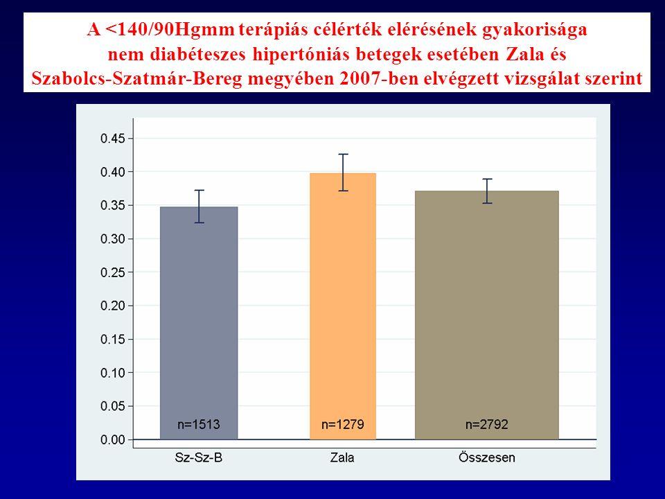 A <140/90Hgmm terápiás célérték elérésének gyakorisága nem diabéteszes hipertóniás betegek esetében Zala és Szabolcs-Szatmár-Bereg megyében 2007-ben elvégzett vizsgálat szerint