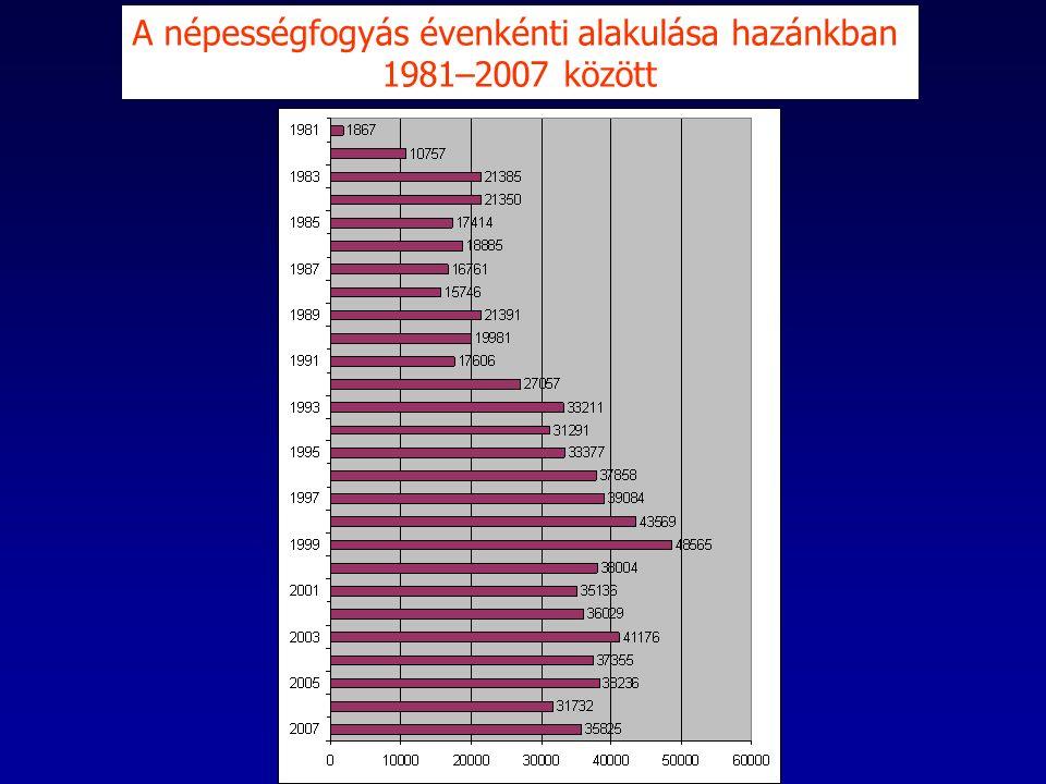 A népességfogyás évenkénti alakulása hazánkban 1981–2007 között