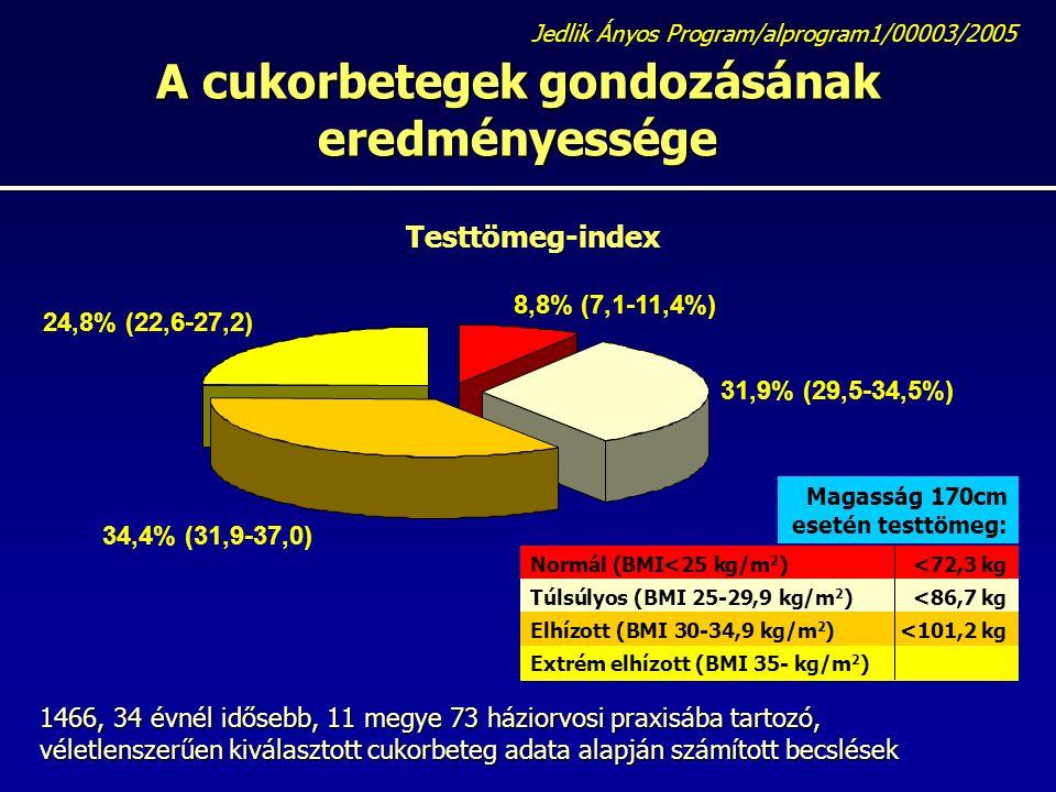 A cukorbetegek gondozásának eredményessége Jedlik Ányos Program/alprogram1/00003/2005 1466, 34 évnél idősebb, 11 megye 73 háziorvosi praxisába tartozó, véletlenszerűen kiválasztott cukorbeteg adata alapján számított becslések Testtömeg-index Normál (BMI<25 kg/m 2 )<72,3 kg Túlsúlyos (BMI 25-29,9 kg/m 2 )<86,7 kg Elhízott (BMI 30-34,9 kg/m 2 )<101,2 kg Extrém elhízott (BMI 35- kg/m 2 ) Magasság 170cm esetén testtömeg: 34,4% (31,9-37,0) 31,9% (29,5-34,5%) 8,8% (7,1-11,4%) 24,8% (22,6-27,2)
