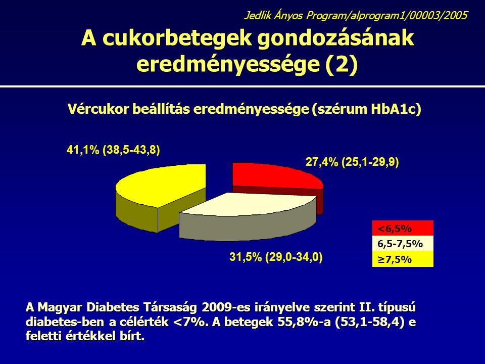 A cukorbetegek gondozásának eredményessége (2) Jedlik Ányos Program/alprogram1/00003/2005 Vércukor beállítás eredményessége (szérum HbA1c) A Magyar Diabetes Társaság 2009-es irányelve szerint II.