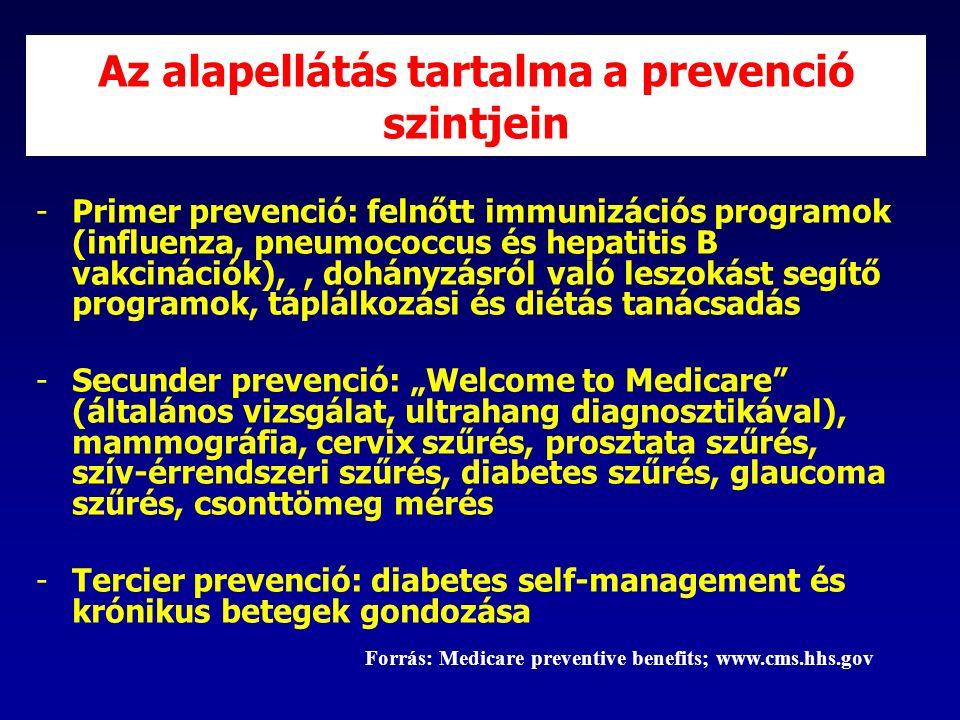 """Az alapellátás tartalma a prevenció szintjein -Primer prevenció: felnőtt immunizációs programok (influenza, pneumococcus és hepatitis B vakcinációk),, dohányzásról való leszokást segítő programok, táplálkozási és diétás tanácsadás -Secunder prevenció: """"Welcome to Medicare (általános vizsgálat, ultrahang diagnosztikával), mammográfia, cervix szűrés, prosztata szűrés, szív-érrendszeri szűrés, diabetes szűrés, glaucoma szűrés, csonttömeg mérés -Tercier prevenció: diabetes self-management és krónikus betegek gondozása Forrás: Medicare preventive benefits; www.cms.hhs.gov"""