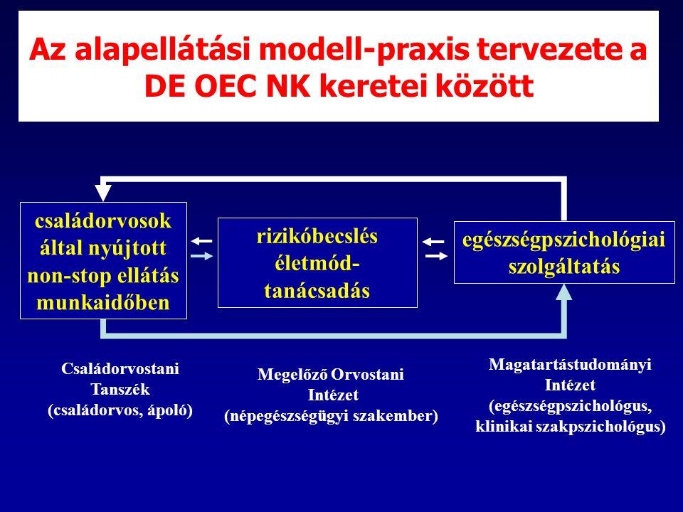Az alapellátási modell-praxis tervezete a DE OEC NK keretei között családorvosok által nyújtott non-stop ellátás munkaidőben rizikóbecslés életmód- tanácsadás egészségpszichológiai szolgáltatás Megelőző Orvostani Intézet (népegészségügyi szakember) Magatartástudományi Intézet (egészségpszichológus, klinikai szakpszichológus) Családorvostani Tanszék (családorvos, ápoló)