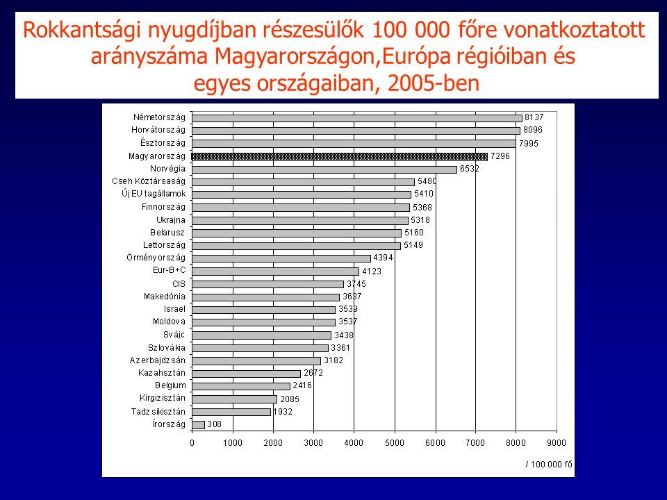 Rokkantsági nyugdíjban részesülők 100 000 főre vonatkoztatott arányszáma Magyarországon,Európa régióiban és egyes országaiban, 2005-ben