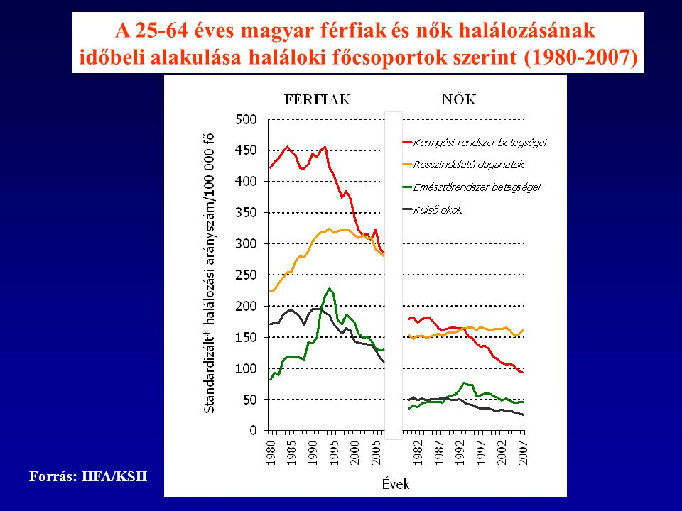 A 25-64 éves magyar férfiak és nők halálozásának időbeli alakulása haláloki főcsoportok szerint (1980-2007) Forrás: HFA/KSH