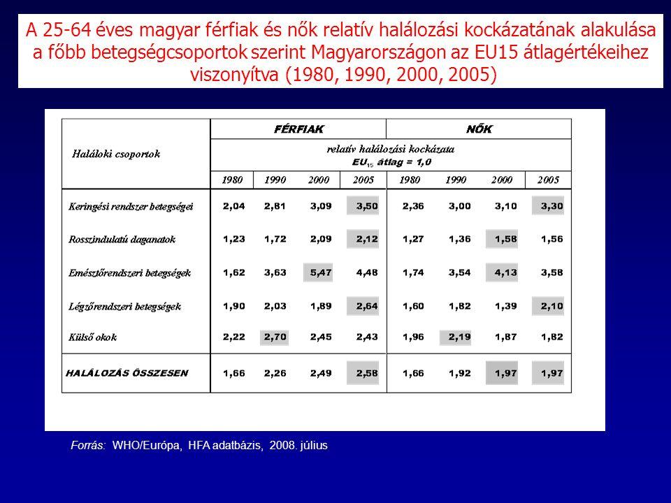Forrás: WHO/Európa, HFA adatbázis, 2008.