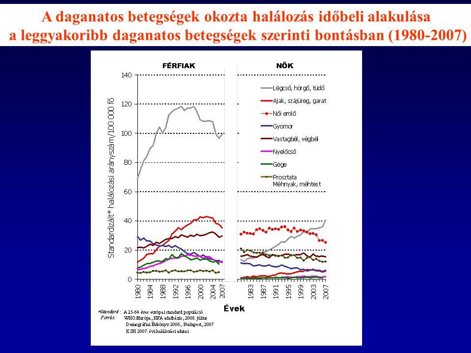 A daganatos betegségek okozta halálozás időbeli alakulása a leggyakoribb daganatos betegségek szerinti bontásban (1980-2007)