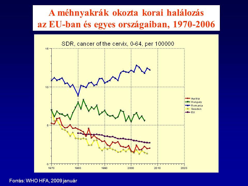 A méhnyakrák okozta korai halálozás az EU-ban és egyes országaiban, 1970-2006 Forrás: WHO HFA, 2009 január
