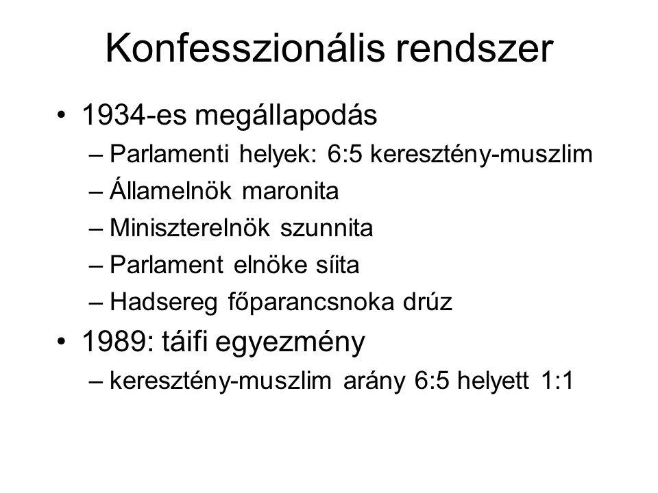 Konfesszionális rendszer 1934-es megállapodás –Parlamenti helyek: 6:5 keresztény-muszlim –Államelnök maronita –Miniszterelnök szunnita –Parlament elnö