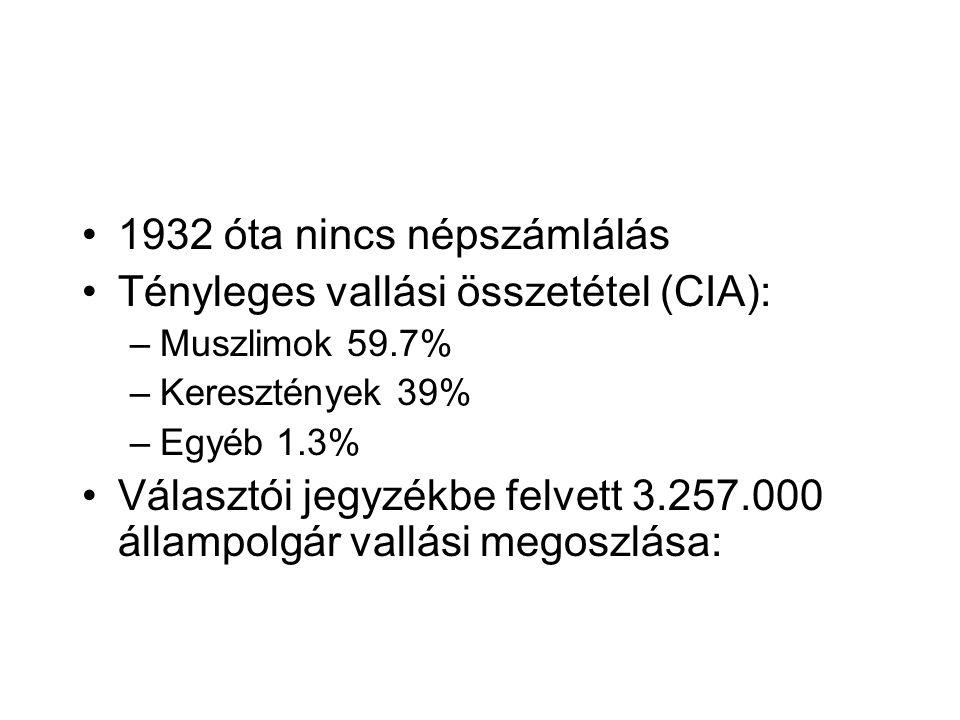 1932 óta nincs népszámlálás Tényleges vallási összetétel (CIA): –Muszlimok 59.7% –Keresztények 39% –Egyéb 1.3% Választói jegyzékbe felvett 3.257.000 állampolgár vallási megoszlása: