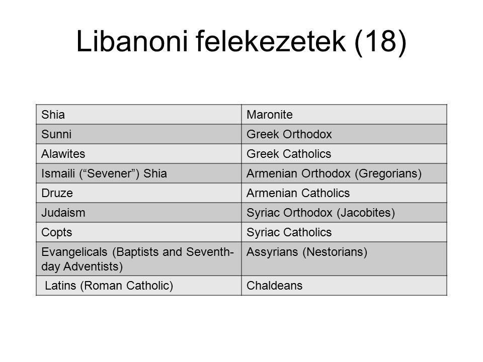 "Libanoni felekezetek (18) ShiaMaronite SunniGreek Orthodox AlawitesGreek Catholics Ismaili (""Sevener"") ShiaArmenian Orthodox (Gregorians) DruzeArmenia"