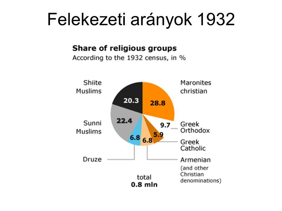 Felekezeti arányok 1932