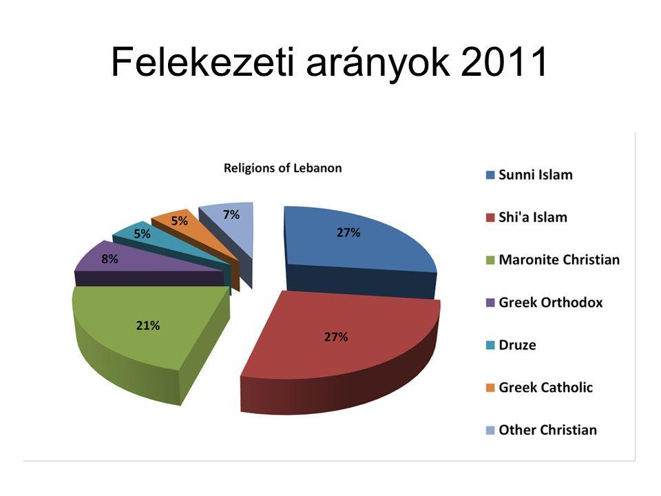Felekezeti arányok 2011