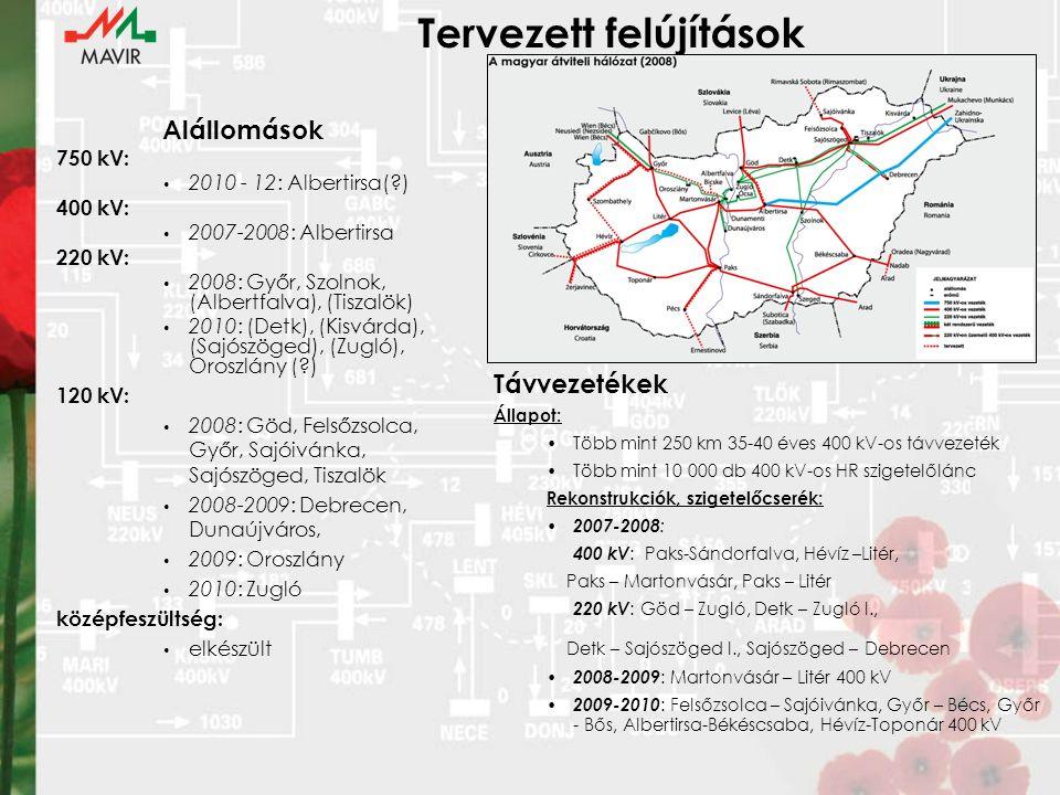 Tervezett felújítások Alállomások 750 kV: 2010 - 12: Albertirsa( ) 400 kV: 2007-2008: Albertirsa 220 kV: 2008: Győr, Szolnok, (Albertfalva), (Tiszalök) 2010: (Detk), (Kisvárda), (Sajószöged), (Zugló), Oroszlány ( ) 120 kV: 2008: Göd, Felsőzsolca, Győr, Sajóivánka, Sajószöged, Tiszalök 2008-2009: Debrecen, Dunaújváros, 2009: Oroszlány 2010: Zugló középfeszültség: elkészült Távvezetékek Állapot: Több mint 250 km 35-40 éves 400 kV-os távvezeték Több mint 10 000 db 400 kV-os HR szigetelőlánc Rekonstrukciók, szigetelőcserék: 2007-2008 : 400 kV : Paks-Sándorfalva, Hévíz –Litér, Paks – Martonvásár, Paks – Litér 220 kV : Göd – Zugló, Detk – Zugló I., Detk – Sajószöged I., Sajószöged – Debrecen 2008-2009 : Martonvásár – Litér 400 kV 2009-2010 : Felsőzsolca – Sajóivánka, Győr – Bécs, Győr - Bős, Albertirsa-Békéscsaba, Hévíz-Toponár 400 kV