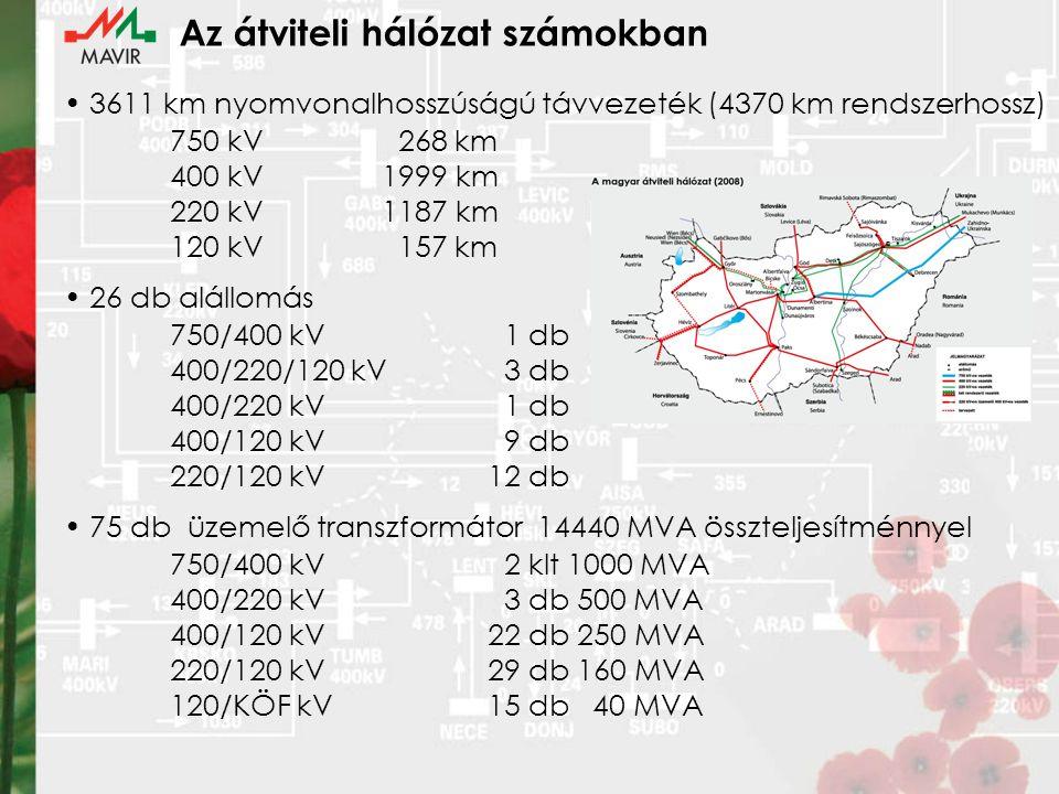 Az átviteli hálózat számokban 3611 km nyomvonalhosszúságú távvezeték (4370 km rendszerhossz) 750 kV 268 km 400 kV1999 km 220 kV1187 km 120 kV 157 km 26 db alállomás 750/400 kV 1 db 400/220/120 kV 3 db 400/220 kV 1 db 400/120 kV 9 db 220/120 kV12 db 75 db üzemelő transzformátor 14440 MVA összteljesítménnyel 750/400 kV 2 klt 1000 MVA 400/220 kV 3 db 500 MVA 400/120 kV22 db 250 MVA 220/120 kV29 db 160 MVA 120/KÖF kV15 db 40 MVA