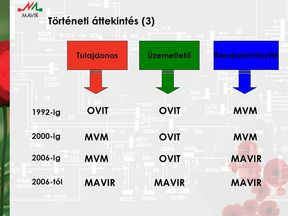 Történeti áttekintés (3) TulajdonosÜzemeltetőRendszerirányító 1992-ig OVIT 2006-ig MVM OVITMVM OVITMAVIR 2006-tól MAVIR 2000-ig MVMOVITMVM