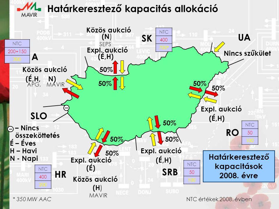 Átviteli hálózat 2012 Szombathely – Hévíz 400 kV 2009 Albertirsa – Martonvásár II.