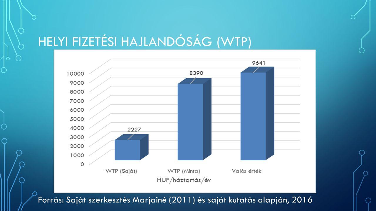 HELYI FIZETÉSI HAJLANDÓSÁG (WTP) Forrás: Saját szerkesztés Marjainé (2011) és saját kutatás alapján, 2016