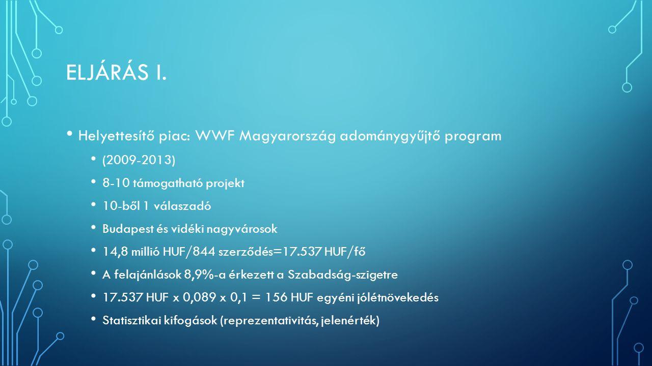 ELJÁRÁS I. Helyettesítő piac: WWF Magyarország adománygyűjtő program (2009-2013) 8-10 támogatható projekt 10-ből 1 válaszadó Budapest és vidéki nagyvá