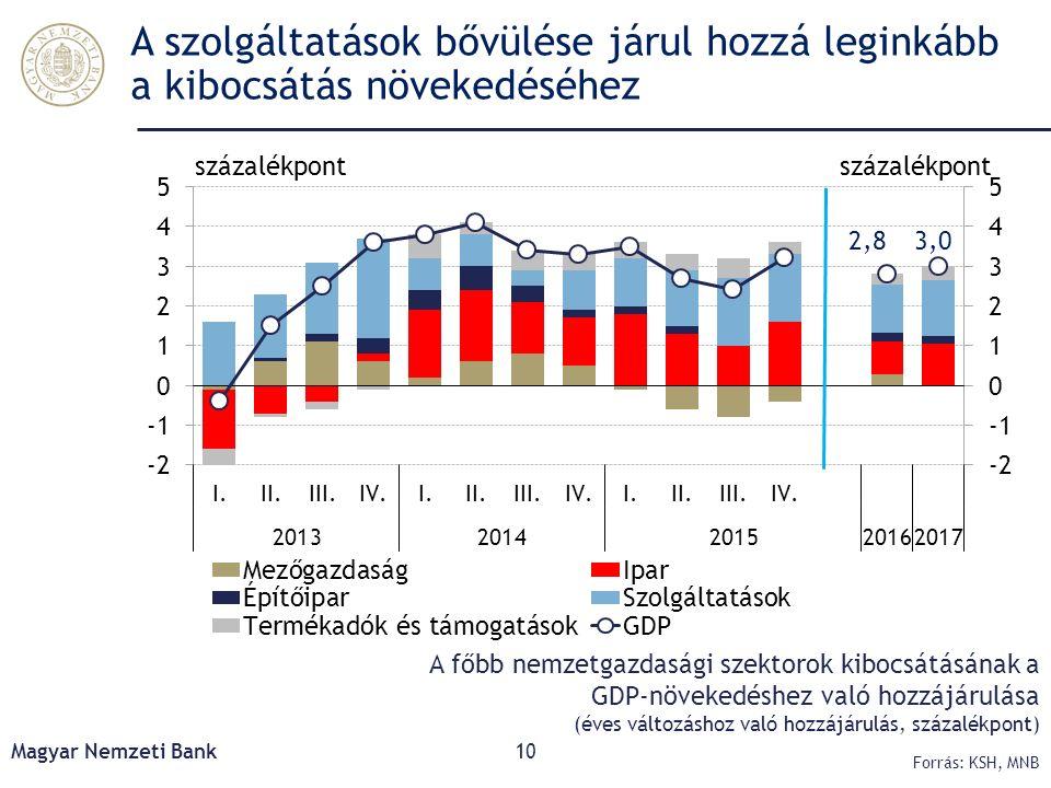 A szolgáltatások bővülése járul hozzá leginkább a kibocsátás növekedéséhez Magyar Nemzeti Bank10 Forrás: KSH, MNB A főbb nemzetgazdasági szektorok kib