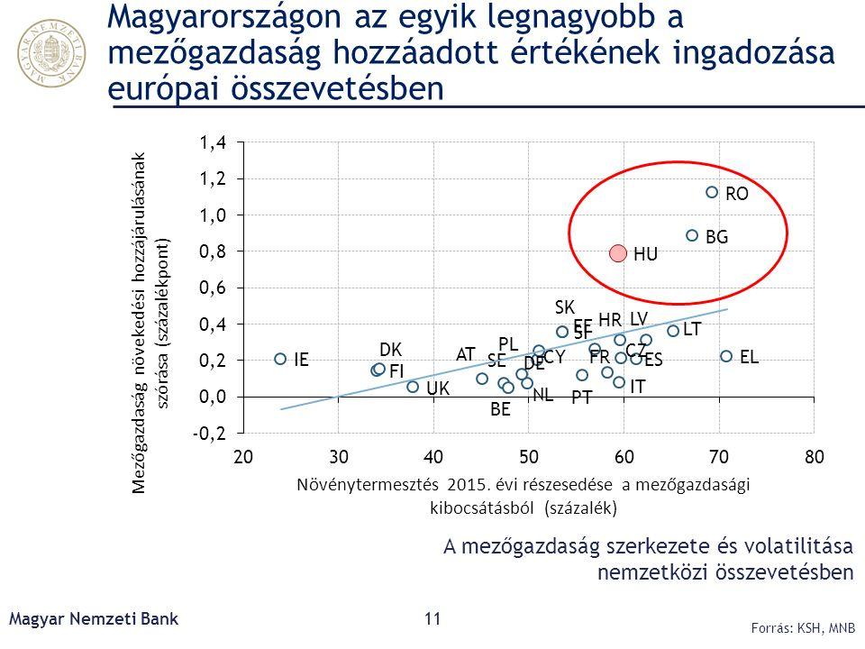 Magyarországon az egyik legnagyobb a mezőgazdaság hozzáadott értékének ingadozása európai összevetésben Magyar Nemzeti Bank11 Forrás: KSH, MNB A mezőg