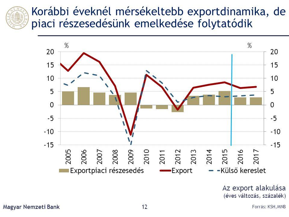 Korábbi éveknél mérsékeltebb exportdinamika, de piaci részesedésünk emelkedése folytatódik Magyar Nemzeti Bank12 Forrás: KSH,MNB Az export alakulása (