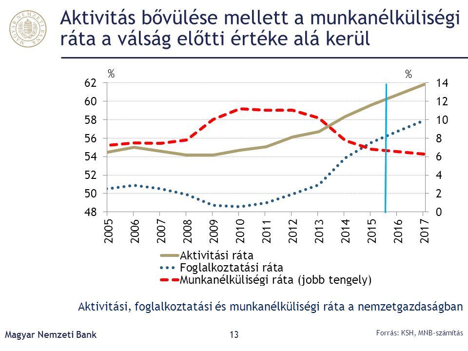 Aktivitás bővülése mellett a munkanélküliségi ráta a válság előtti értéke alá kerül Magyar Nemzeti Bank13 Forrás: KSH, MNB-számítás Aktivitási, foglal
