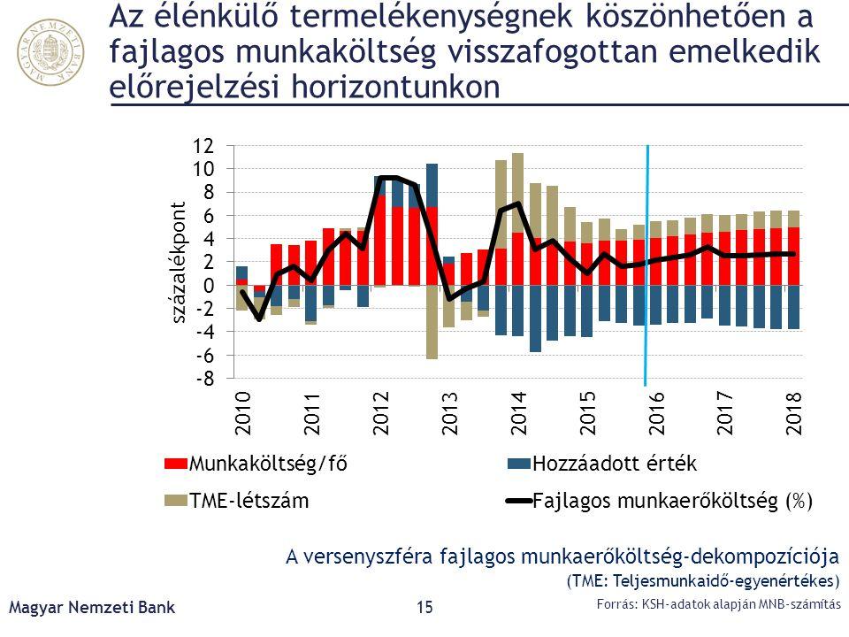 Az élénkülő termelékenységnek köszönhetően a fajlagos munkaköltség visszafogottan emelkedik előrejelzési horizontunkon Magyar Nemzeti Bank15 Forrás: K