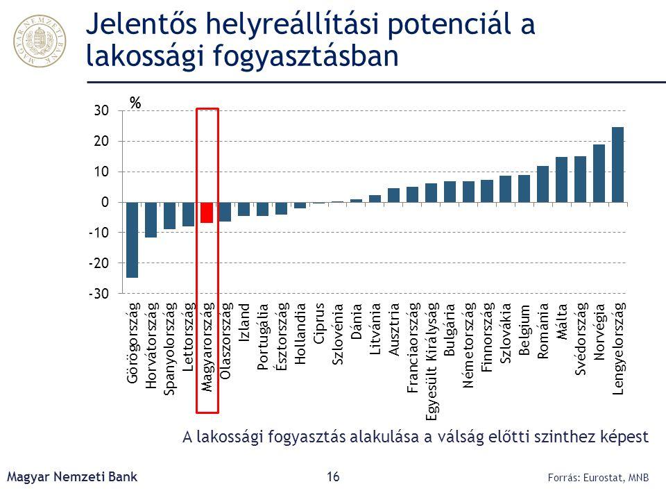 Jelentős helyreállítási potenciál a lakossági fogyasztásban Magyar Nemzeti Bank16 Forrás: Eurostat, MNB A lakossági fogyasztás alakulása a válság előt