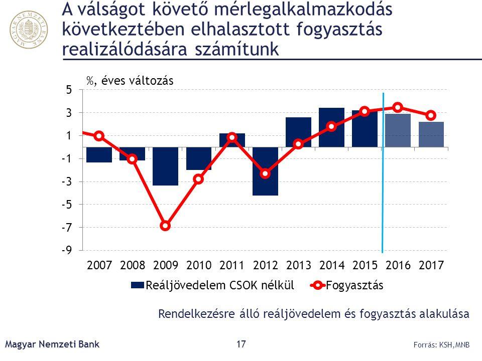 A válságot követő mérlegalkalmazkodás következtében elhalasztott fogyasztás realizálódására számítunk Magyar Nemzeti Bank17 Forrás: KSH,MNB Rendelkezé