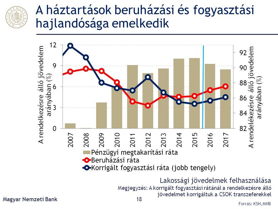 A háztartások beruházási és fogyasztási hajlandósága emelkedik Magyar Nemzeti Bank18 Forrás: KSH,MNB Lakossági jövedelmek felhasználása Megjegyzés: A