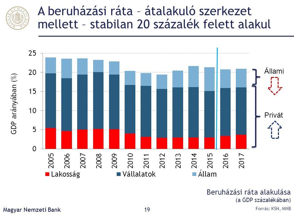 A beruházási ráta – átalakuló szerkezet mellett – stabilan 20 százalék felett alakul Magyar Nemzeti Bank19 Forrás: KSH, MNB Beruházási ráta alakulása