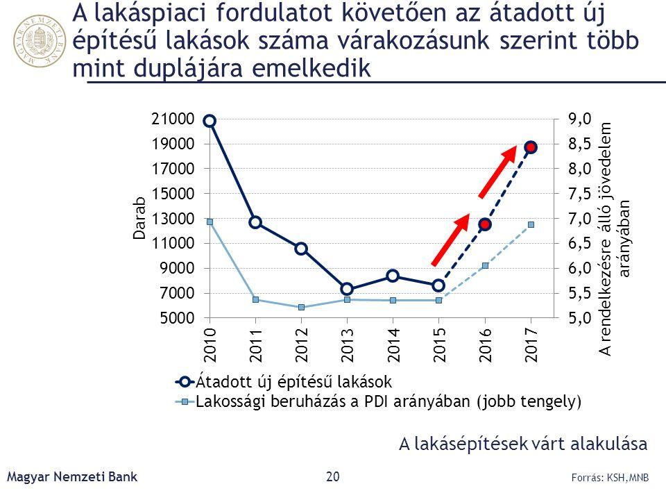 A lakáspiaci fordulatot követően az átadott új építésű lakások száma várakozásunk szerint több mint duplájára emelkedik Magyar Nemzeti Bank20 Forrás: