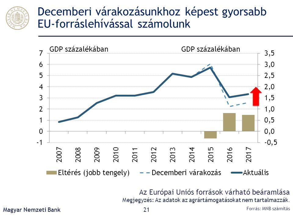 Decemberi várakozásunkhoz képest gyorsabb EU-forráslehívással számolunk Magyar Nemzeti Bank21 Forrás: MNB számítás Az Európai Uniós források várható b
