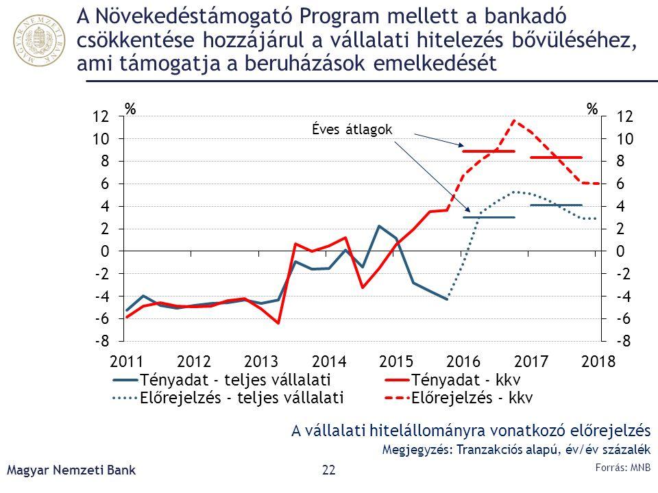 A Növekedéstámogató Program mellett a bankadó csökkentése hozzájárul a vállalati hitelezés bővüléséhez, ami támogatja a beruházások emelkedését Magyar